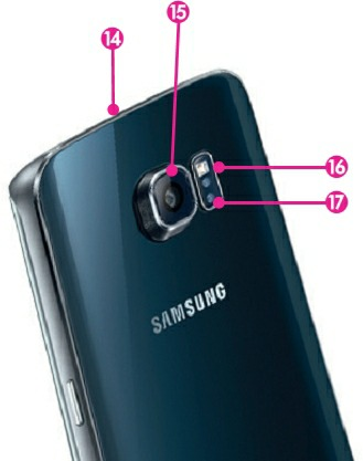 Les emplacement du dessus du Galaxy S6