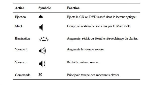 Tutoriel Macbook Les Raccourcis Clavier Et La Manipulation Des