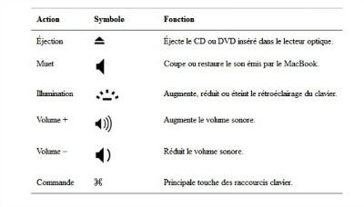 Macbook les raccourcis clavier et manipulation des fen tres for Raccourci clavier changer de fenetre