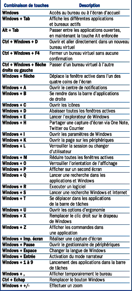 les raccourcis clavier pour windows 10. Black Bedroom Furniture Sets. Home Design Ideas