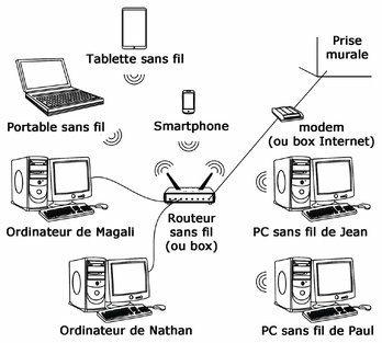 Un réseau est un ensemble formé de deux ordinateurs au moins qui sont connectés pour partager des fichiers