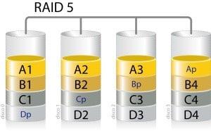 Disque Raid 5
