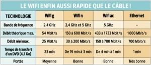 Le wifi aussi rapide que le câble