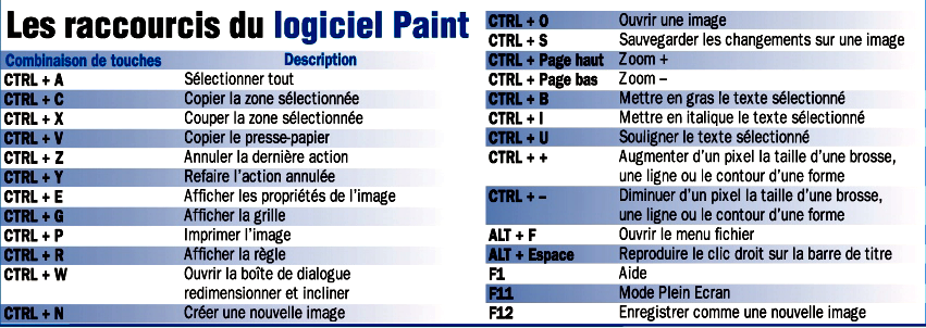 Les raccourcis clavier du logiciel Paint