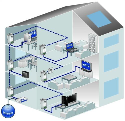 Le CPL au coeur du réseau