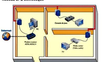 Réseau domestique CPL