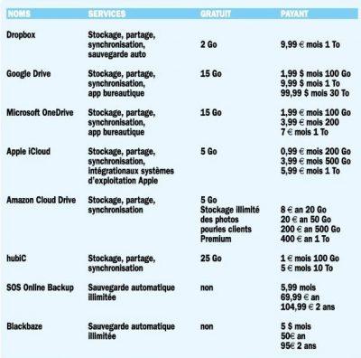 Liste des solutions cloud