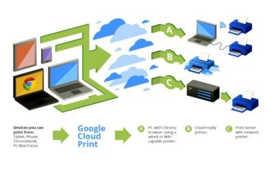 Google cloudprint